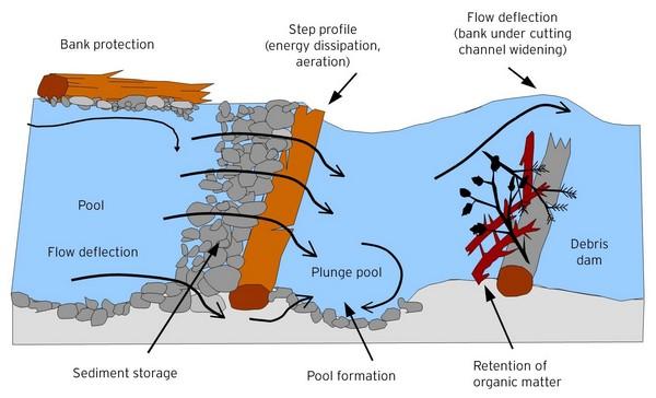 Stream diagram 1