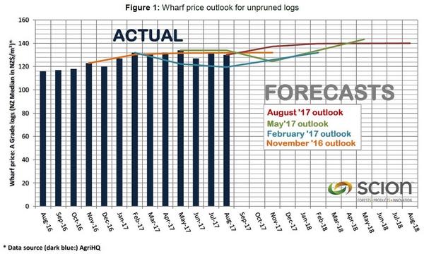 LPO graph