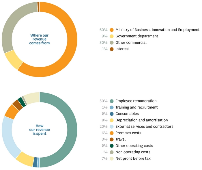 ar2015-financial_graphs.jpg
